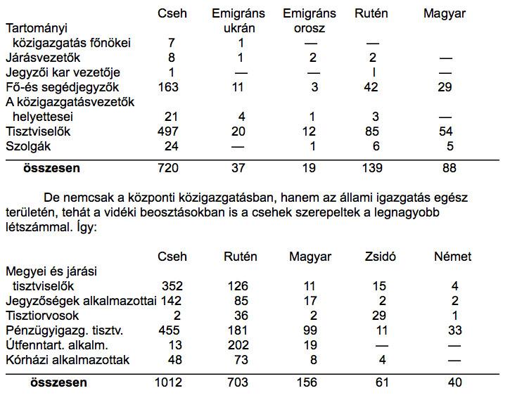 karpatalja-statisztika